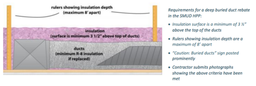 Duct Insulation and Installation: A Quick Guide for Homeowners and Contractors