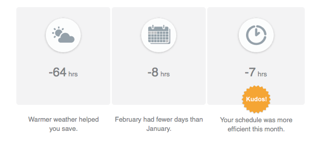 Kyle's February Nest Thermostat Report