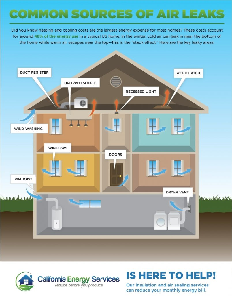 Common Sources of Air Leaks - Infographic