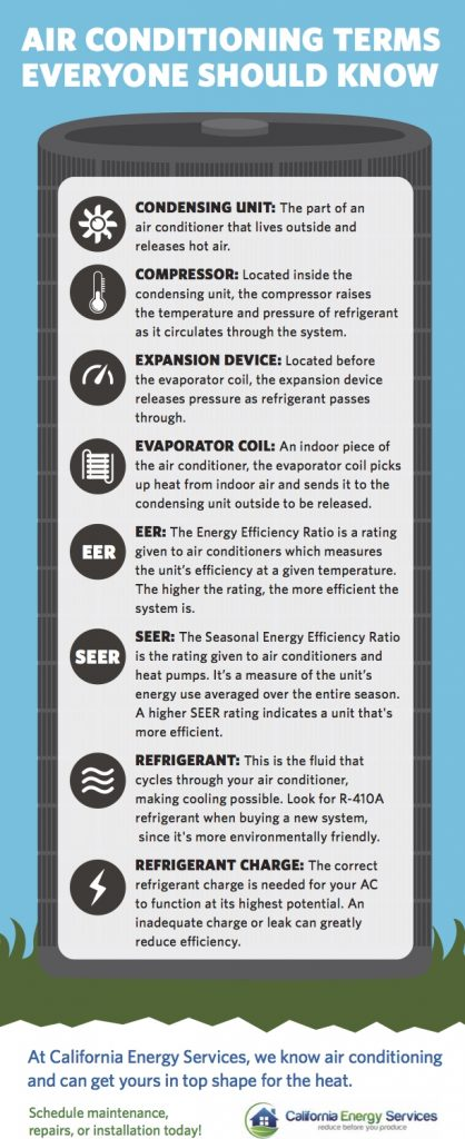 Air Conditioning Terms Everyone Should Know This Cooling Season