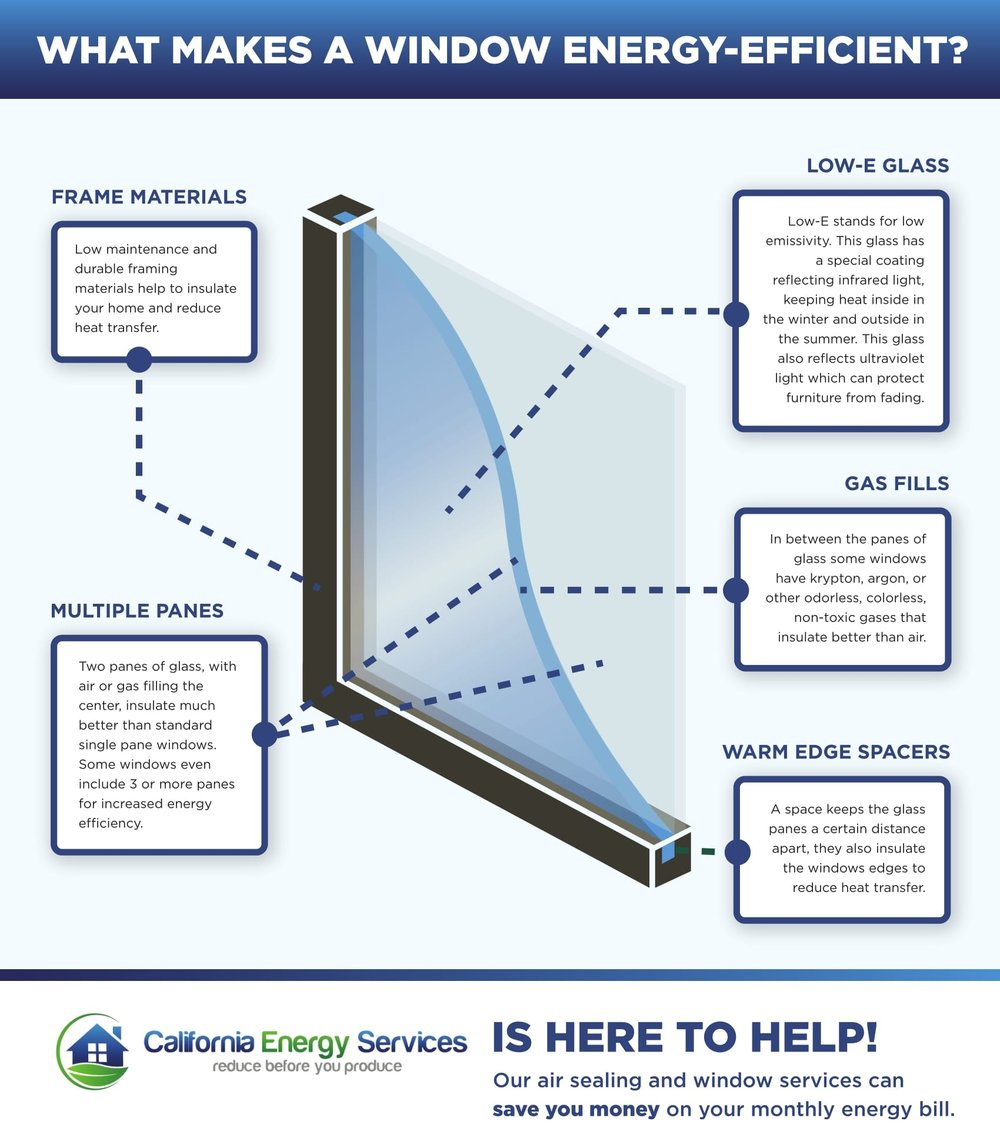 What Makes A Window Energy-Efficient?