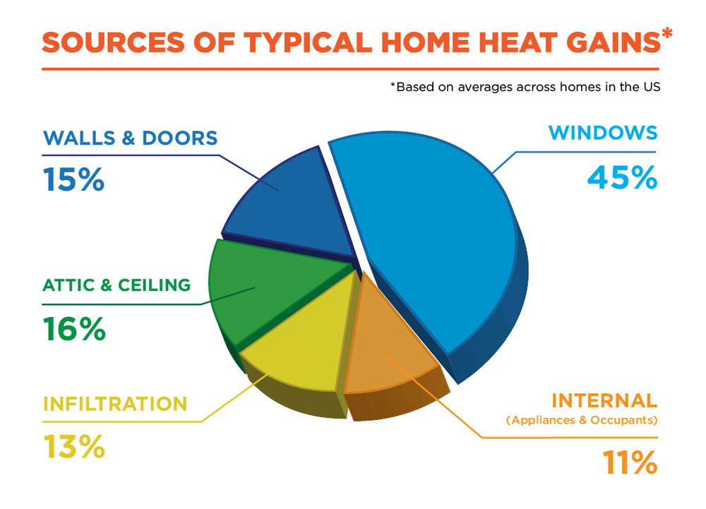 Beat the Summer Heat with California Energy Services