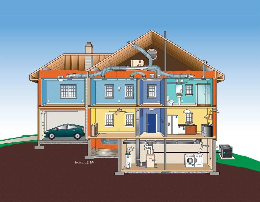 Home Energy Efficiency El Dorado Hills